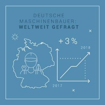 deutsche maschinenbauer weltweit gefragt