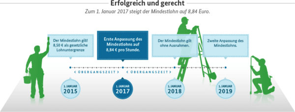 deutsches mindestlohngesetz