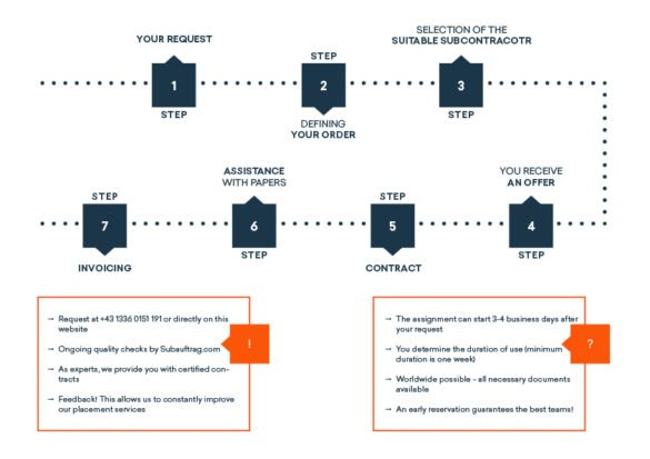 Subunternehmen gesucht Subunternehmervertrag
