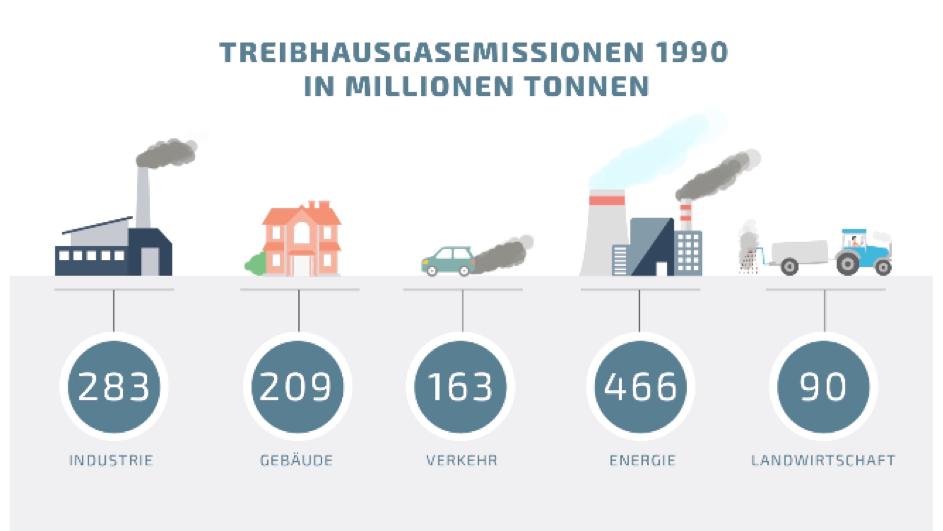 Klimaschutz Deutschland Treibhausgas