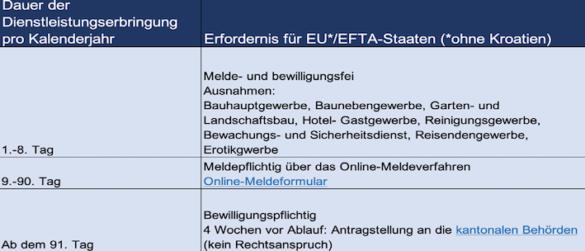 Dauer der Dienstleistungserbringung Schweiz