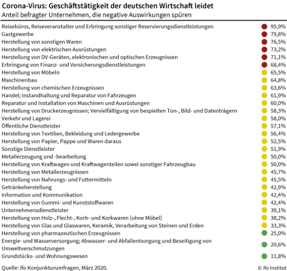 Betroffene Sektoren / Brachen