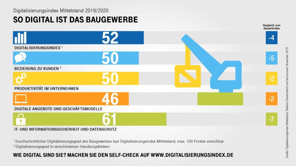 Digitalisierung Bau Deutschland